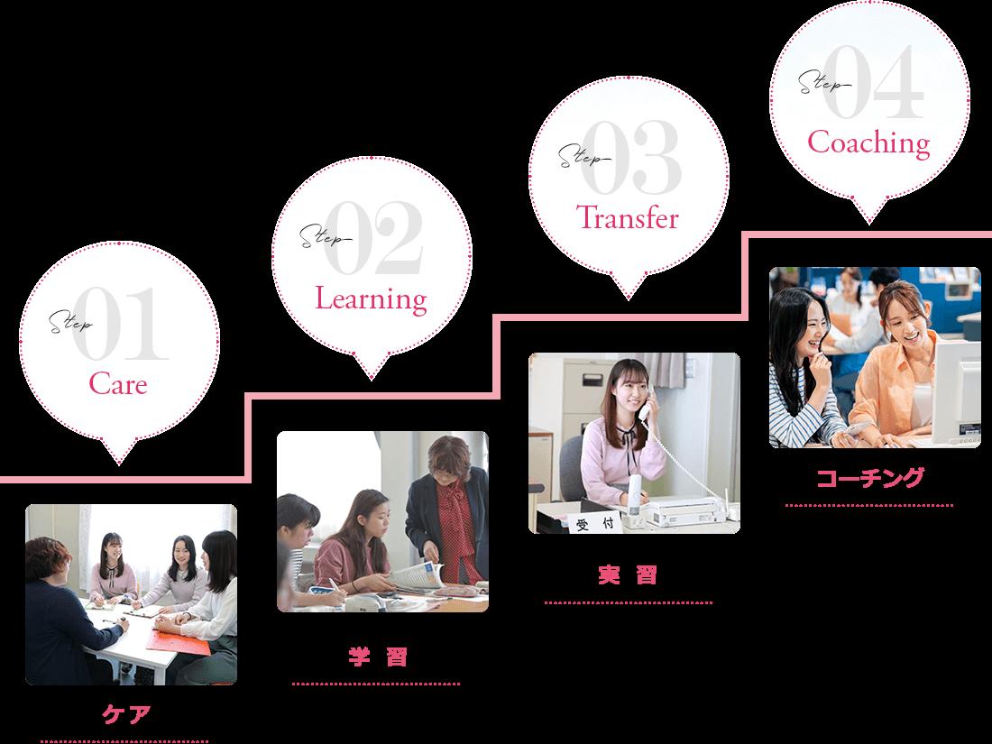 1ケア 2学習 3実習 4コーチング